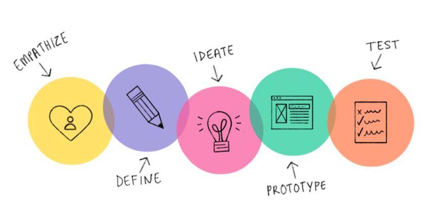 5 Simple Steps to Building Websites